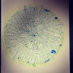 【2/10(日)千葉県松戸市開催】ニーズ(共感)×フード曼荼羅を作ろう